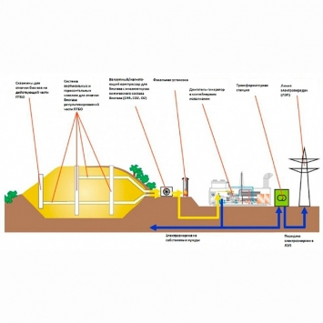 Biogas collection and utilization system