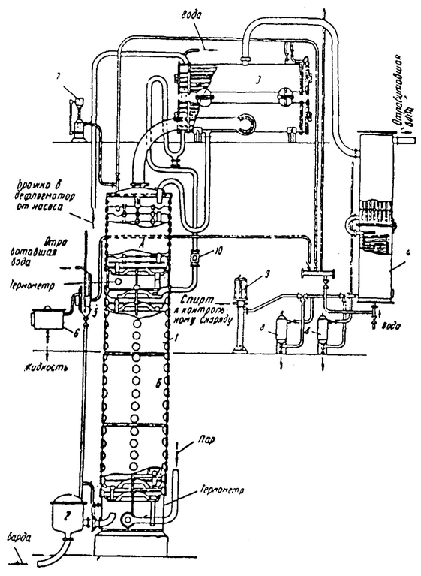A-alcohol part; B-brew part; 1-column; 2-distillery dreg regulator; 3-dephlegmator; 4-refrigerator for alcohol; 5-test refrigerator; 6-collection of liquid from the test refrigerator; 7-hydraulic fuse (vacuum interrupter); 8 - filter for alcohol; 9 - control lamp for alcohol; 10-inspection lamp for brew. Figure 2-Diagram of a single-column distillation apparatus
