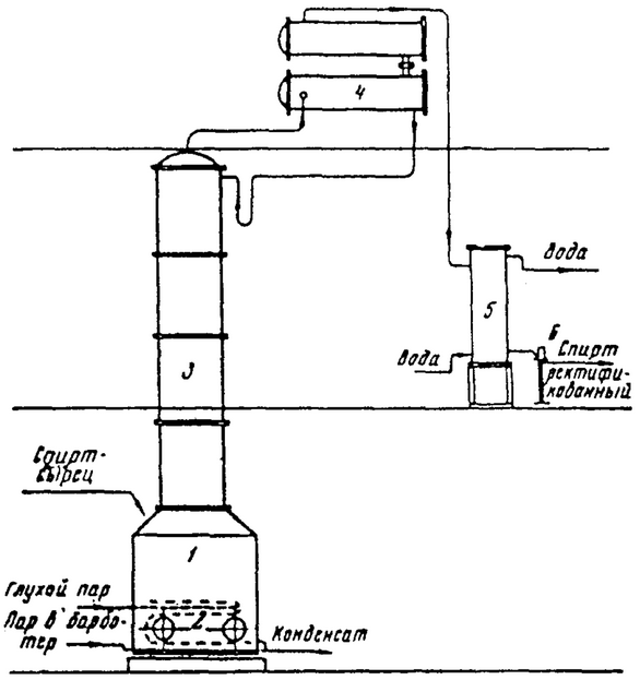 1-cube; 2-coil: 3-column: 4-dephlegmator: 5-refrigerator: 6-lamp Figure 3-Scheme of periodically operating rectification apparatus