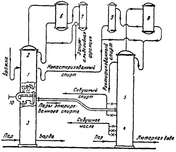 1 —  boiling part of the epuration column; 2 — concentration part of the column epuration; 3 industrial column; 4 — evaporator portion of the distillation column; 5 — the firming part of the distillation column; 6 — epuration column reflux condenser; 7 — condenser epuration column; 8 — dephlegmator of the distillation column; 9 — the condenser of the distillation column; 10 — pipeline diverting a portion of the vapors from industrial to epuration column; 11 — boiling camera of epuration column. Figure 5 — diagram of a distillation and rectification apparatus of direct action