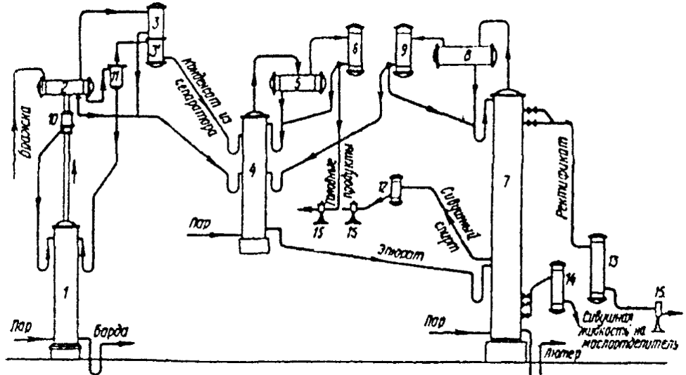 1 - mash column; 2 — heater; 3 — sub-capacitor; 3' — condenser vapor condenser; 4 — epuration column; 5 — epuration column reflux condenser; 6 — condenser epuration columns; 7 — distillation column; 8-dephlegmator; 9 — the condenser of the distillation column; 10-trap for our spacecraft; 11 — separator; 12 — fridge fusel alcohol; 13- fridge of 